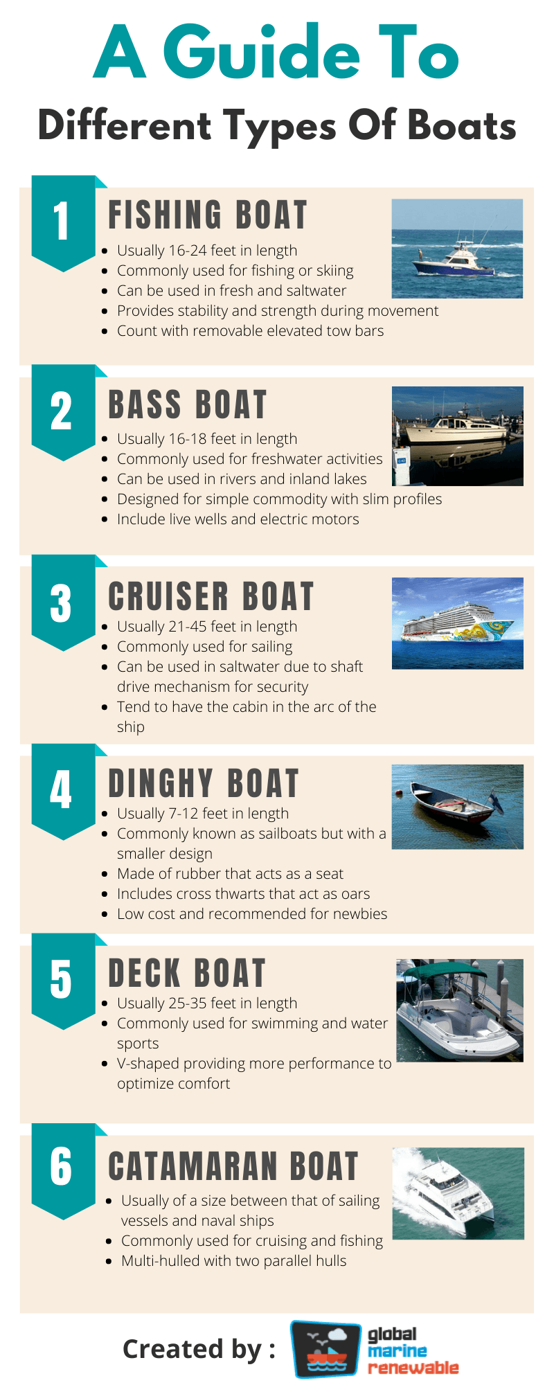 Different Types Of Boats Infographic